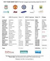 Una agencia de análisis divulgó una tabla con los calores de los patrocinios de las camisetas de con los 20 intervinientes de la Liga inglesa.   Los valores llegan a rondar 281,8 millones de libras, un aumento de 55 millones comparado con la temporada pasada. Al comparar el valor con la temporada de 2009/2010, el aumento fue de 4 veces el valor de hace 8 años, cuando era de solo 72 millones de euros. Uno de los clubes que ingresa un valor más grande es el Liverpool. Un pequeño aparte, en las cuentas no entran los patrocinios en las mangas de las camisetas para esta temporada. Pero si se junta ese valor, podemos estar hablando de 10 millones de libras. Este valor es alcanzado por la Nexen de Corea del Sur, que pone su marca en la mangas de las camisetas del Manchester City. También se puede notar una gran disparidad entre los valores que ingresan los clubes grandes de la Premier con los de la zona baja de la tabla. Chevrolet, que aparece en la camiseta del Manchester United de Mourinho, paga un valor récord, con 47 millones de euros anuales. Comparando con el Huddersfield o el Brighton, ambos recibe solamente 1,5 millones de euros cada.- En el estudio divulgado no es necesario bajar mucho en la tabla para entender esta disparidad. Por ejemplo el West Ham, que recibe cerca de 10 millones de la empresa y casa de apuestas Betway, casi cinco veces menos que los red devils. Algo que destaca, es también el aumento de patrocinios de casas de apuestas online. Son un total de 9 empresas de varios lugares del mundo, casi mitad de los clubes de esta Premier League. Mirando atrás en el tiempo, hace 8 años era solo 4 las empresas de este tipo que tenían presencia en la Liga.